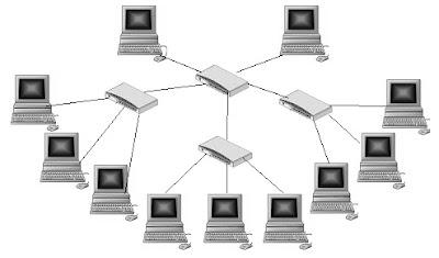 jaringan Wired (Kabel)