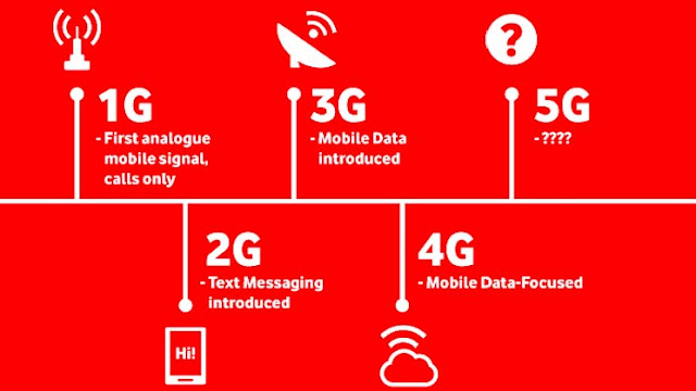 DIFFERENCE BETWEEN 1G, 2G, 3G AND 4G TECHNOLOGY