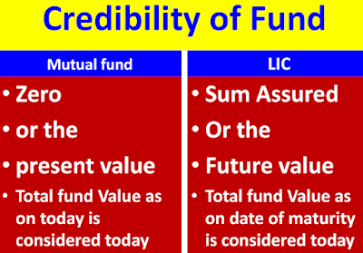 LIC vs Mutual Funds