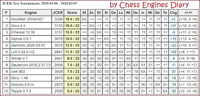 JCER Tournament 2020 - Page 3 2020.03.06.TestTournament