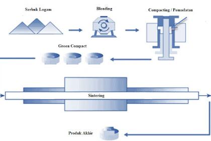 Metalurgi Serbuk (Powder Metallurgy) : Karakteristik, Proses, Aplikasi dan Kelebihan