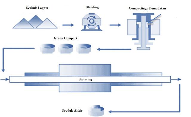 Proses Metalurgi Serbuk (Powder Metallurgy)