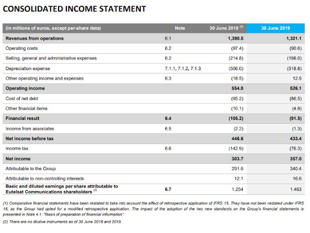 Income statement de Eutelsat
