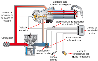 Grupo Volkswagen, motor diésel 1.6 CAYC sistema de recirculación de gases de escape EGR.