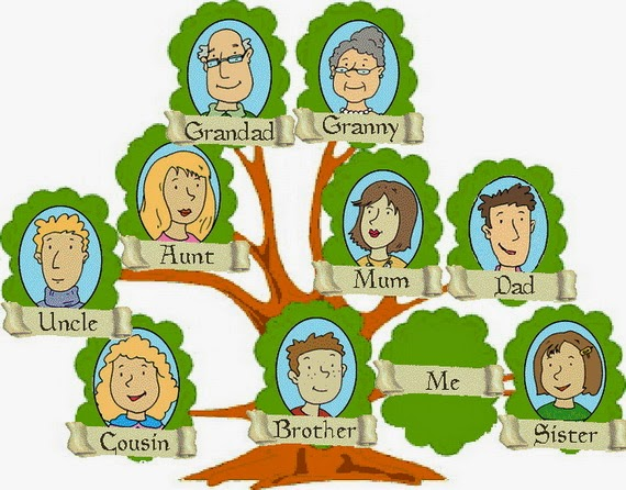 Learn Simple English Family Tree Craft Template Ideas