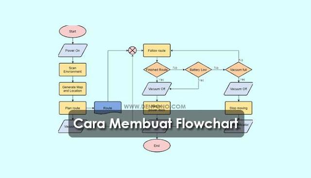 Cara Membuat Flowchart Yang Benar (100% Mudah)