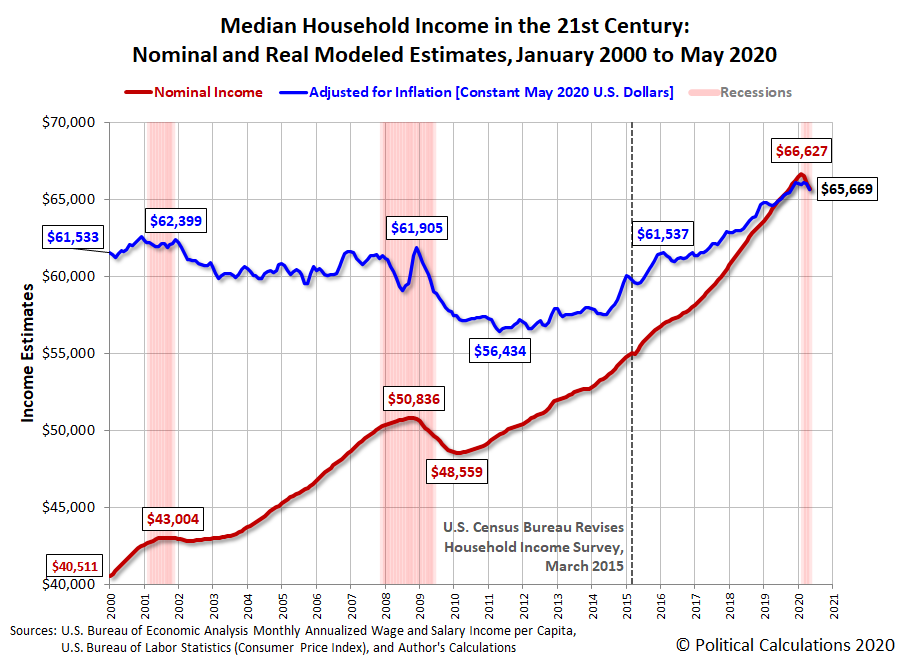 Median Household Income in the 21st Century: Nominal and Real Modeled Estimates, January 2000 to May 2020