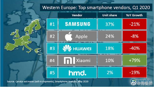 Xiaomi começa a dominar Europa