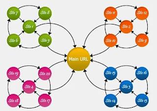 قم بتطوير SEO الخاص بك باستخدام إستراتيجية Link Wheel