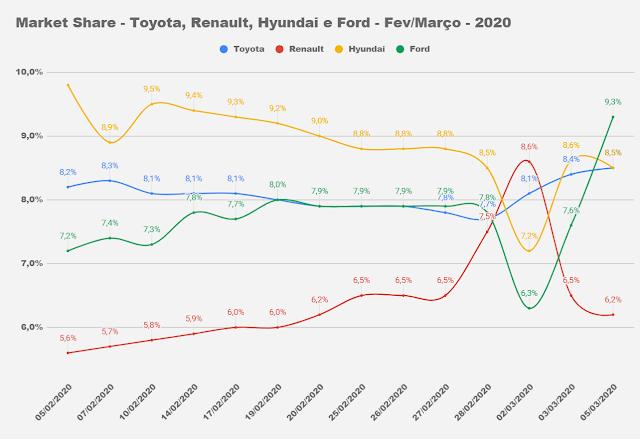 Market Share - Brasil - 2020
