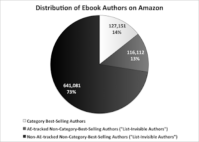 Author Earnings May 2016 Dark Matter authors