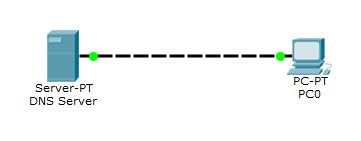 Topologi DNS Server di Cisco Packet Tracer