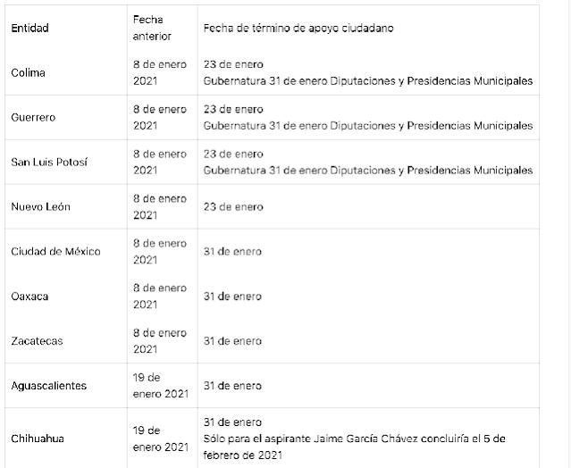 Define INE procedimiento para que los partidos políticos cedan tiempos en radio y televisión para atender emergencia sanitaria