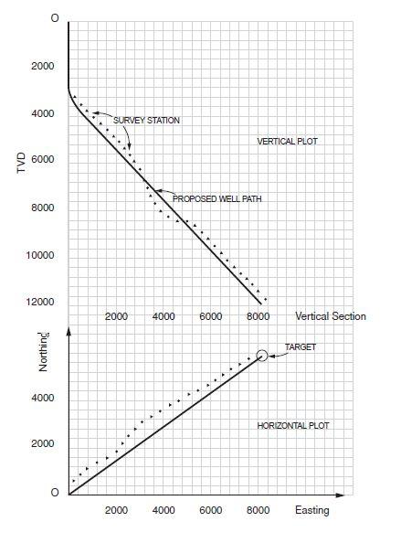 directional drilling surveying plotting