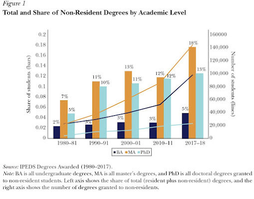 A dependência do ensino superior dos EUA de estudantes internacionais 2