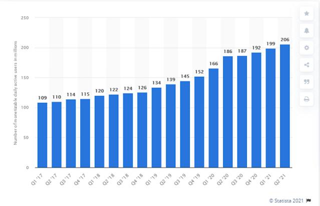 انفوجرافيك: أعداد مستخدمي تويتر منذ عام 2017 وحتى الربع الثاني من عام 2021