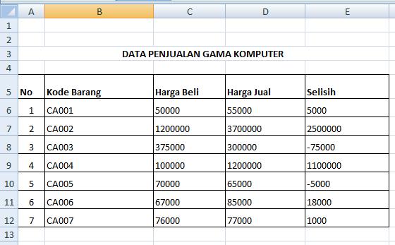 Contoh Penggunaan SUMIF di Microsoft Excel