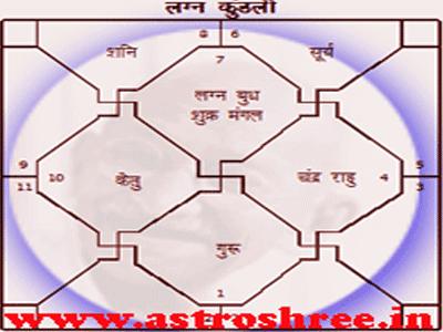 kundli of mahatma gandhi