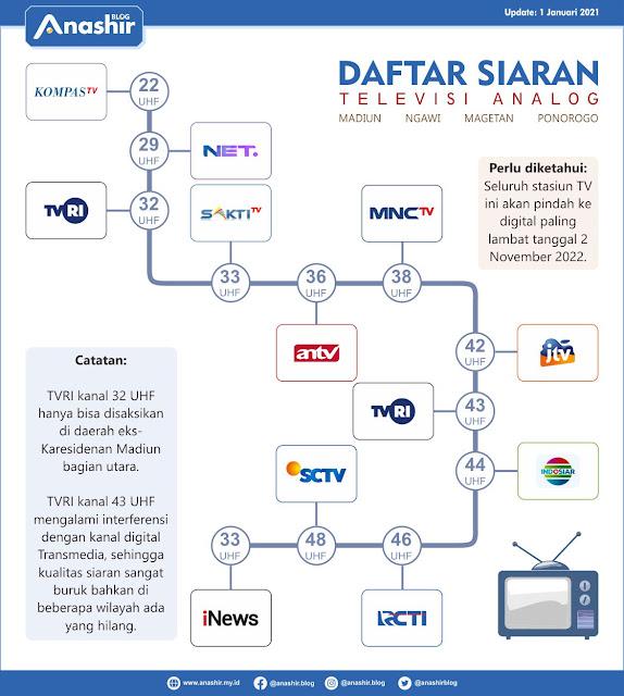 Infografis Daftar TV Analog di Madiun dan Sekitarnya