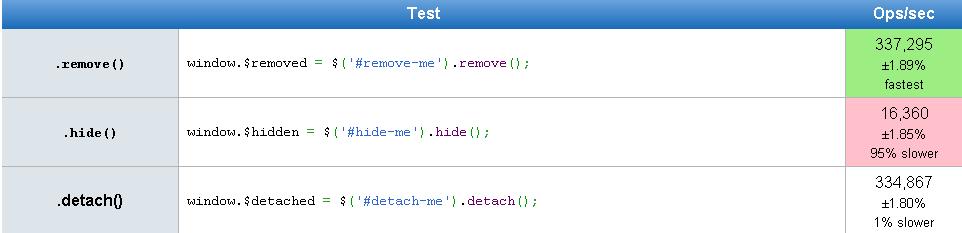 empty() vs  remove() vs  detach() - jQuery   jQuery By Example