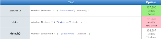 empty() vs  remove() vs  detach() - jQuery | jQuery By Example