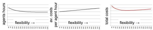 Flexibility curves