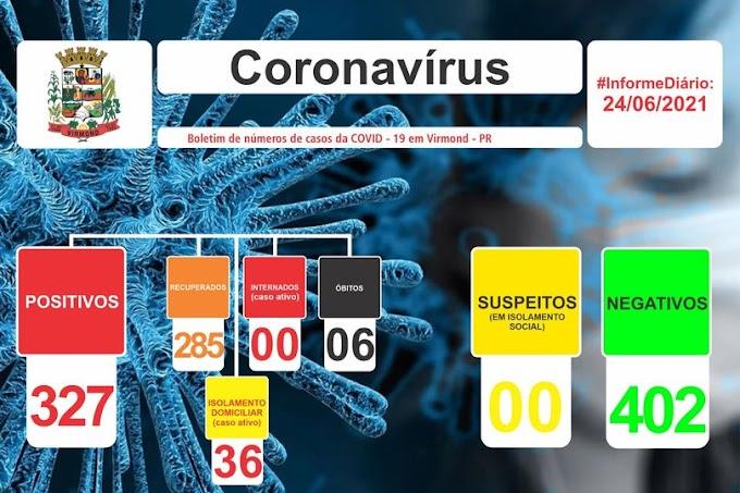 Covid-19: Virmond registra 36 casos ativos