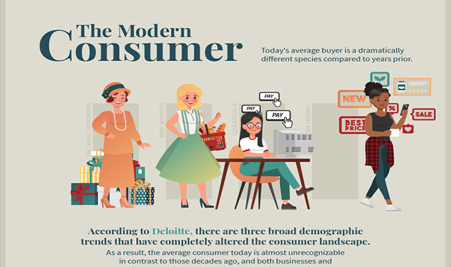 How is the contemporary customer distinct? #infographic
