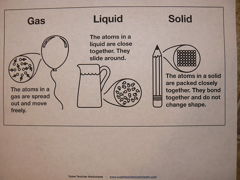 Printable Worksheets solid liquids and gases worksheets : Mrs. T's First Grade Class: States of Matter