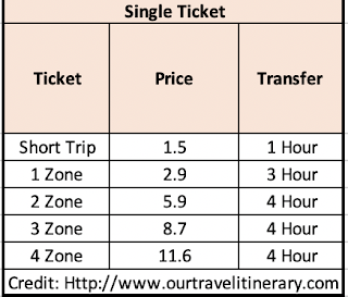 Munich Transportation Cost