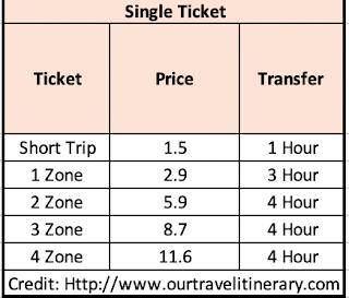 Munich Transportation Cost