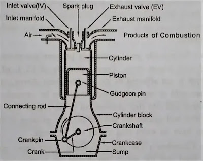 Basic Components of IC Engine