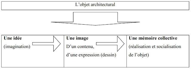 objet-architectural-une-idee-une-image-une-memoire-collective