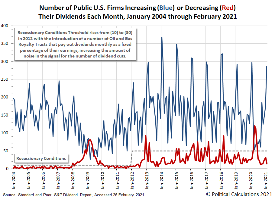 Number of Public U.S. Firms Increasing or Decreasing Their Dividends Each Month, January 2004 through February 2021