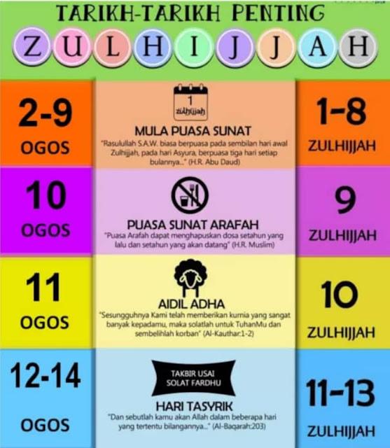 Tarikh Penting Zulhijjah Peristiwa Sepanjang 10 Hari di bulan Zulhijjah Amalan Sunat Di Bulan Zulhijjah   raya haji raya korban solat raya erti pengorbanan Tarikh Penting dalam bulan Zulhijjah Tarikh Penting dalam bulan Zulhijjah 1440H  HARAM PUASA :  10 Dzulhijjah = 11 Ogos  2019  11 Dzulhijjah = 12 Ogos 2019  12 Dzulhijjah = 13 Ogos 2019  13 Dzulhijjah = 14 Ogos 2019