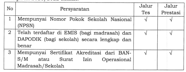 persyaratan madrasah sekolah pendaftar man insan cendekia 2021/2022