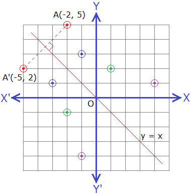 Reflection of points under the reflection about the line y = -x