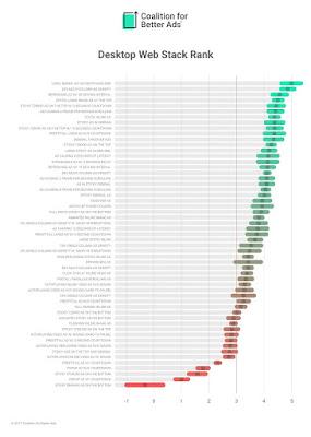 Desktop Web Ads Experiences Ranking