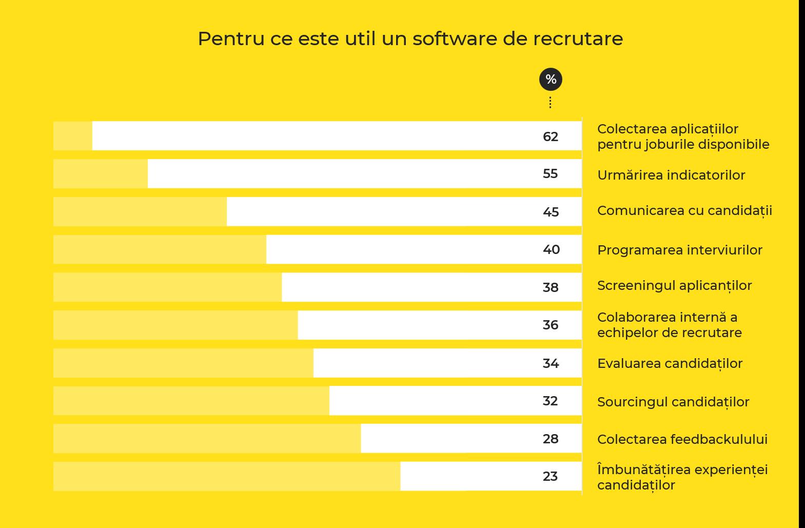 software recrutare