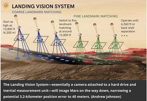 Terrain-relative navigation can shrink landing ellipse (Source: Kara Platoni, Airspacemag.com, Feb 2020)