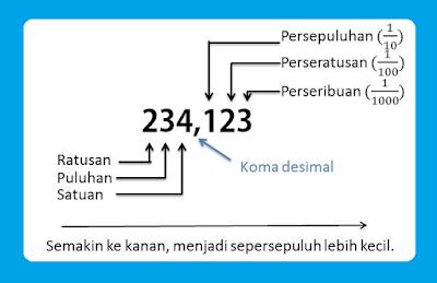 cara membulatkan bilangan desimal