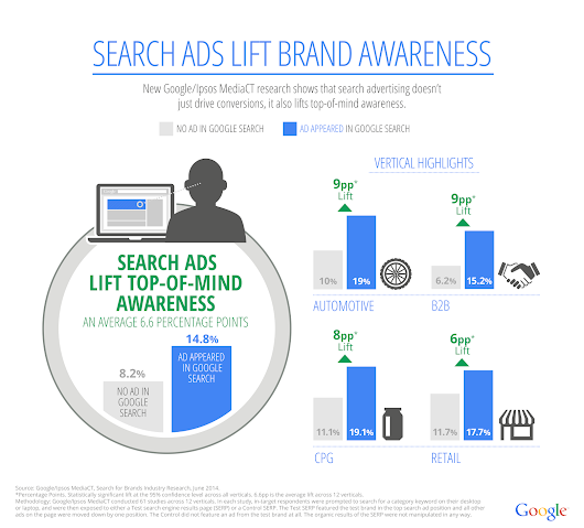 New Study: Search Ads Lift Brand Awareness