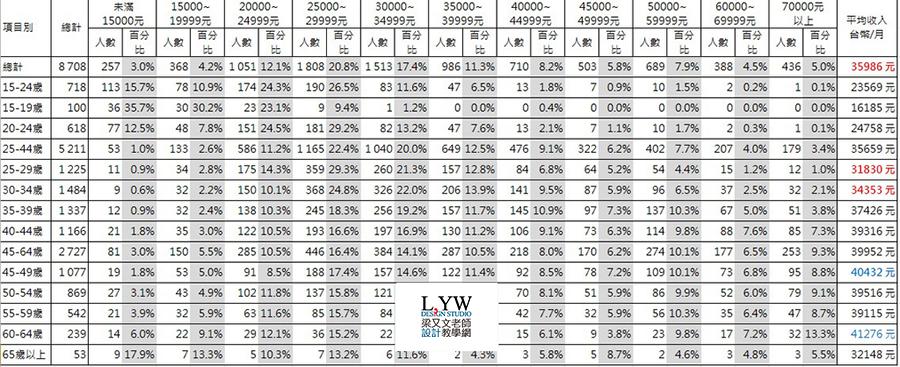 最新 2016年 2017年 台灣平均薪資收入薪水查詢分析: 經常性平均薪資還是不到4萬,主計處