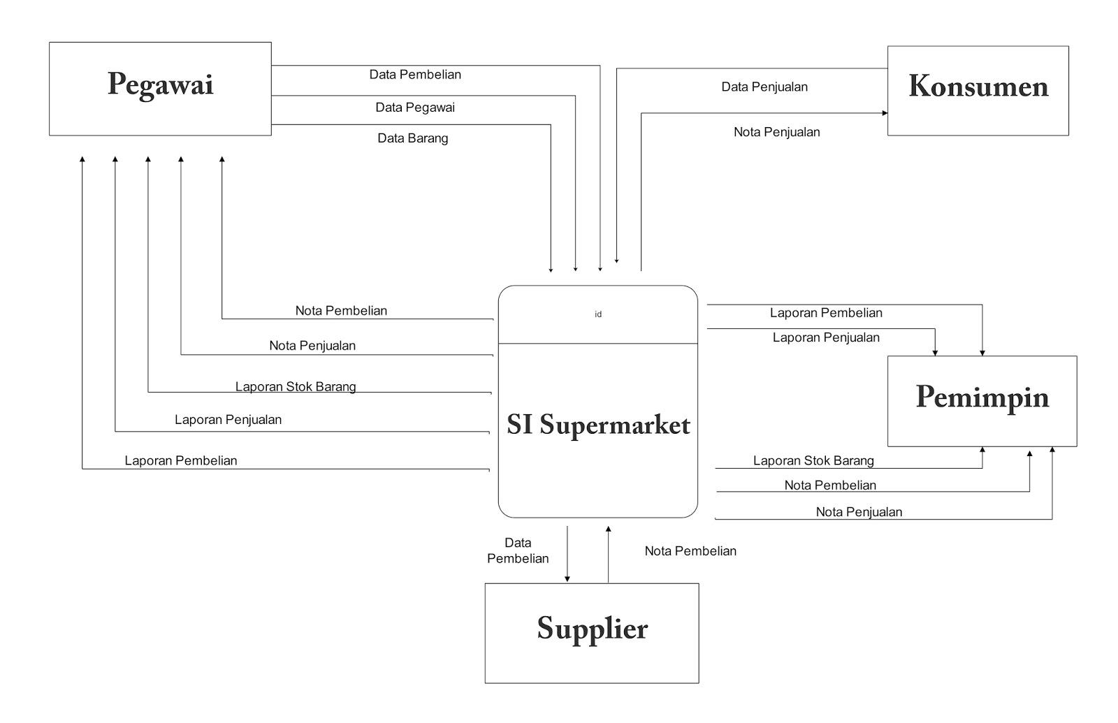 Analisis Data Flow Diagram