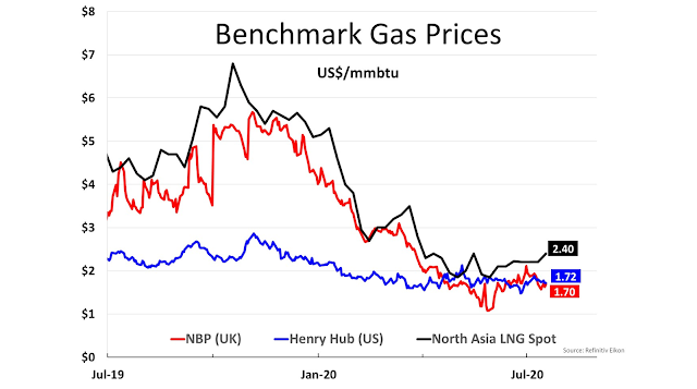 Benchmark Gas Prices - Al Attiyah Foundation's Weekly Energy Market Review - July 18, 2020