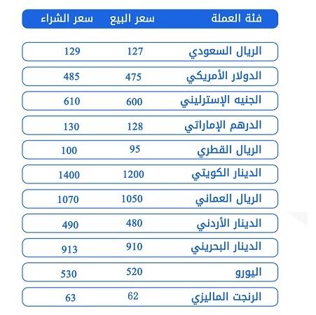 الريال اليمني يستعيد عافيته وتراجع كبير في اسعار صرف الريال السعودي والادولار مقابل الريال اليمني اليوم الاحد