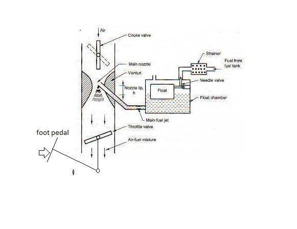 Simple Carburetor Working  Diagram And Limitations
