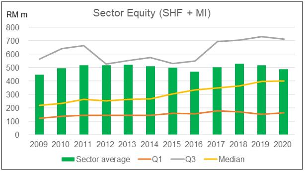 Sector SHF + MI