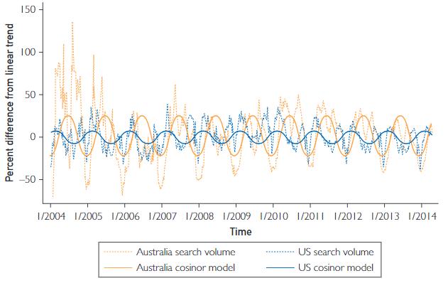 図:相対検索ボリュームの季節変化