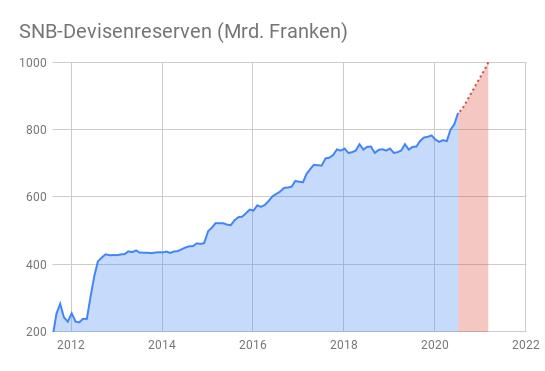 Flächendiagramm Entwicklung Devisenreserven Schweizerische Nationalbank 2012-2020